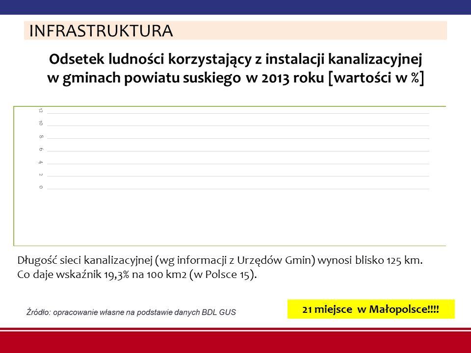 INFRASTRUKTURA Odsetek ludności korzystający z instalacji kanalizacyjnej w gminach powiatu suskiego w 2013 roku [wartości w %]